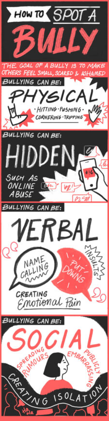 Ways to spot bullying including physical, hidden, verbal and social