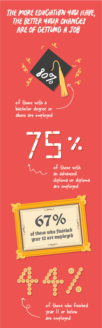 Infographic explaining that the more education you have the higher your chances of being employed are.
