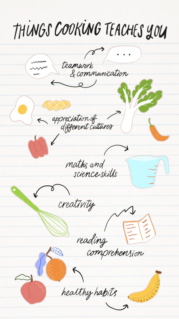 Infographic showing all the things that cooking teaches you